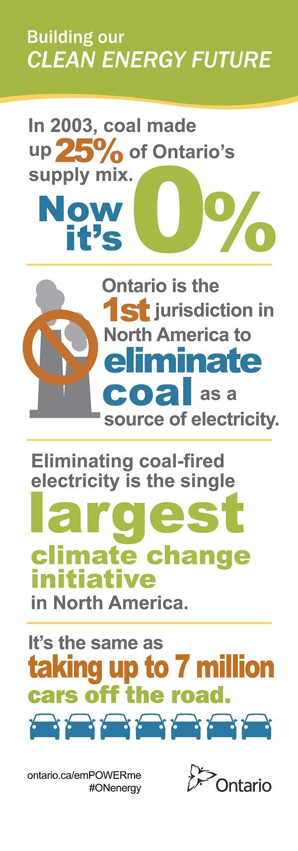 Creating Cleaner Air in Ontario Province Has Eliminated Coal Fired Generation