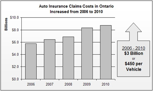 Without public auto insurance- there is a battle between Private Insurance Company profits and Public Automobile Owner Injury Claims. In other words: $  CP