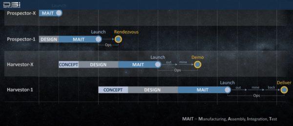 dsi timeline mission planning