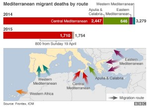 Deadly Migration Routes