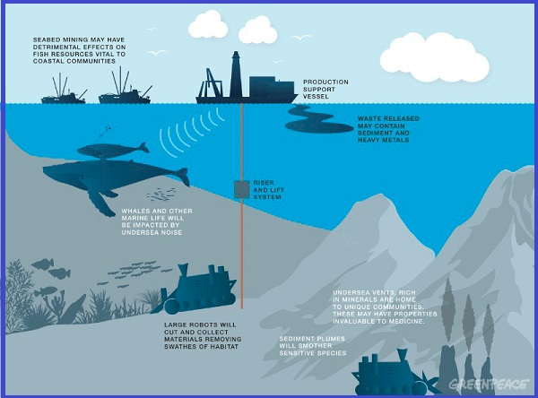GreenPeace Graphic Deap Seabed Mining