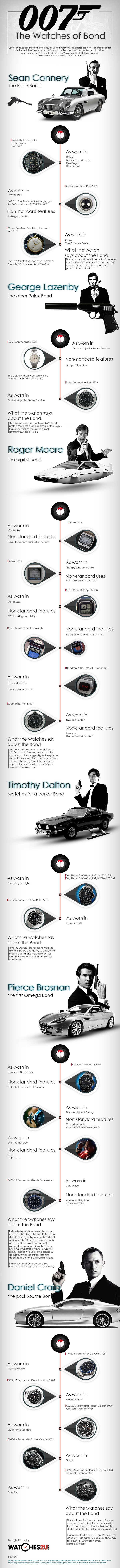 A History Of James Bond Watches WEB