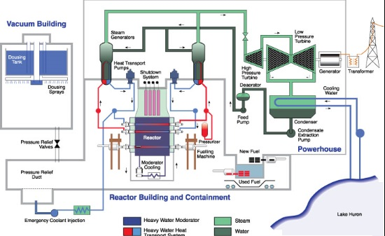Note: At Bruce Power-station, each reactor has its own turbine set.