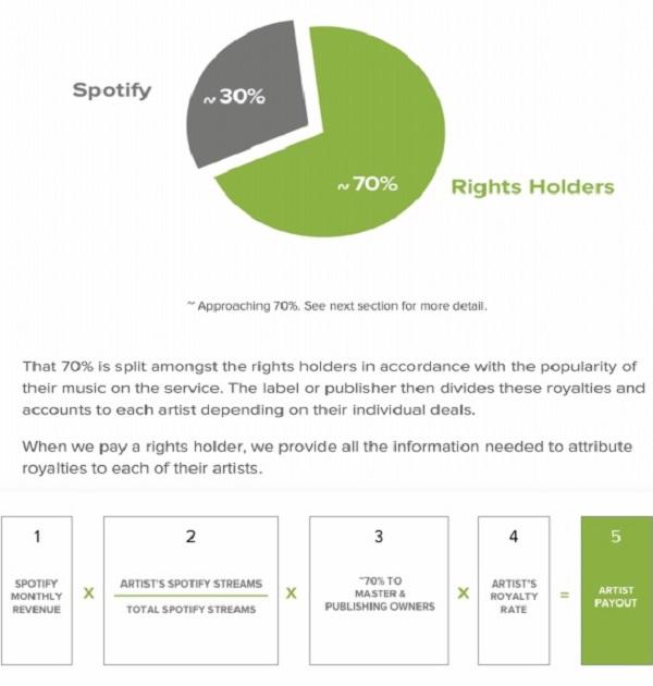 Spotify Breakdown Chart2