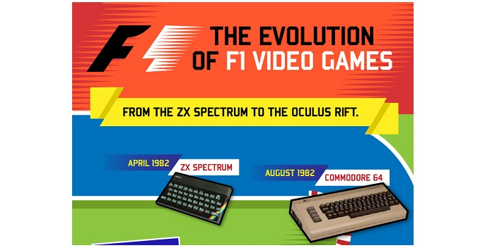 The Evolution of F1 Racing Video Games