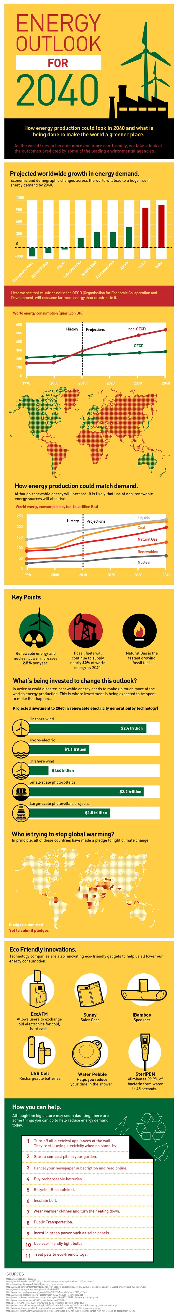 Energy Outlook For 2040 Infographic