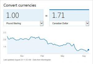 British Pound To Cdn Dollar