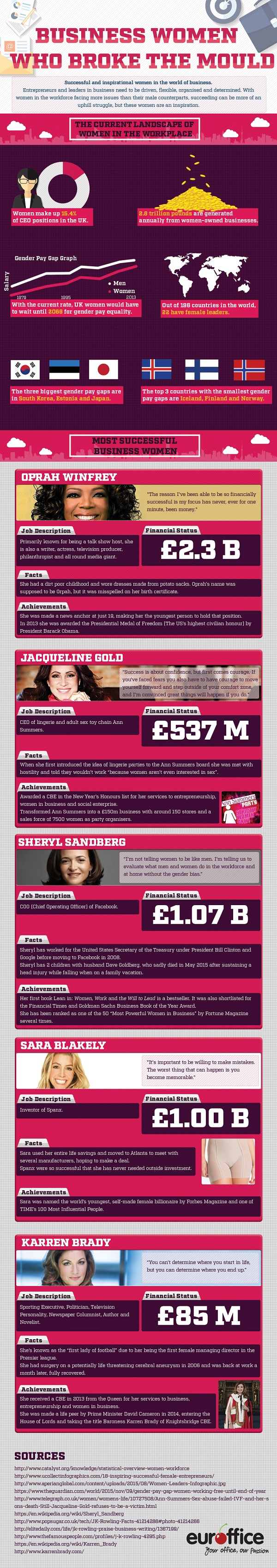 Business Women Who Broke The Mould Infographic