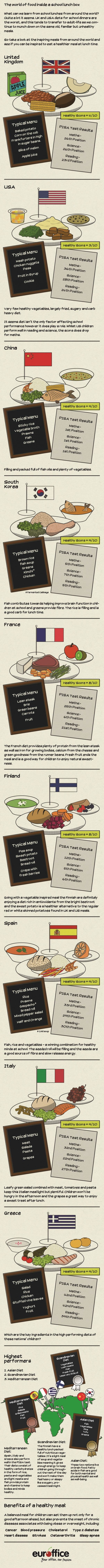 around the world in school lunchboxes infographic