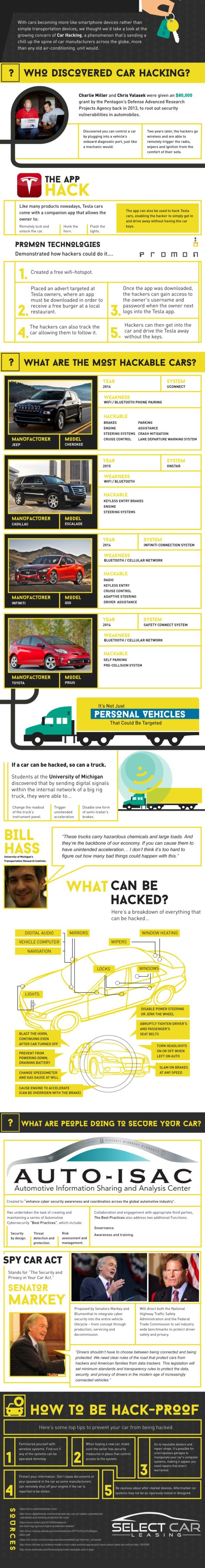 who discovered car hacking infographic