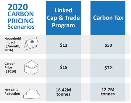 2020 Carbon Tax Pricing