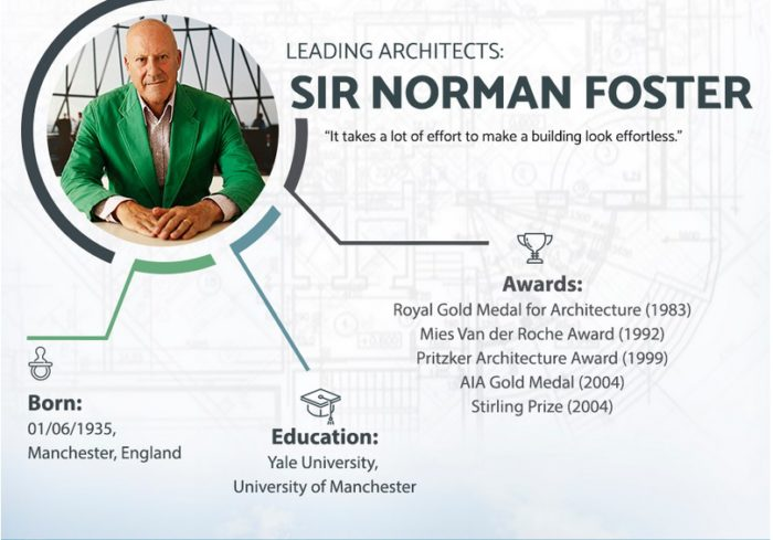 Worlds Leading Architects Include Sir Norman Foster
