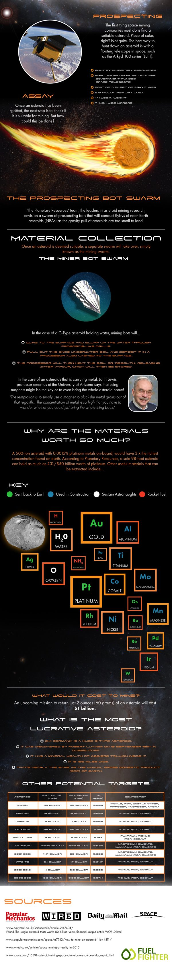 Asteroid Mining Infographic