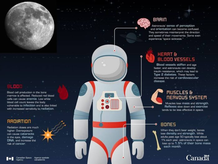 Canada Space Agency PSA space info