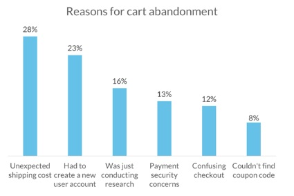 Reasons for ecommerce online cart abandonment
