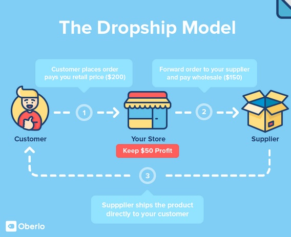 The Dropship Model for eCommerce
