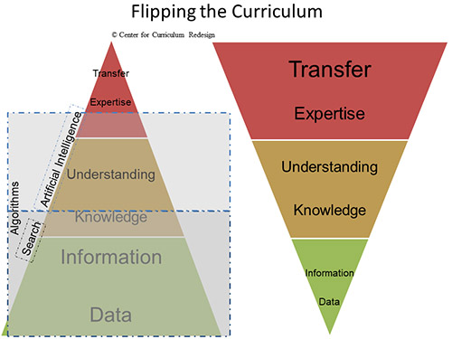 Flipping-the-Curriculum-Charles-Fadel