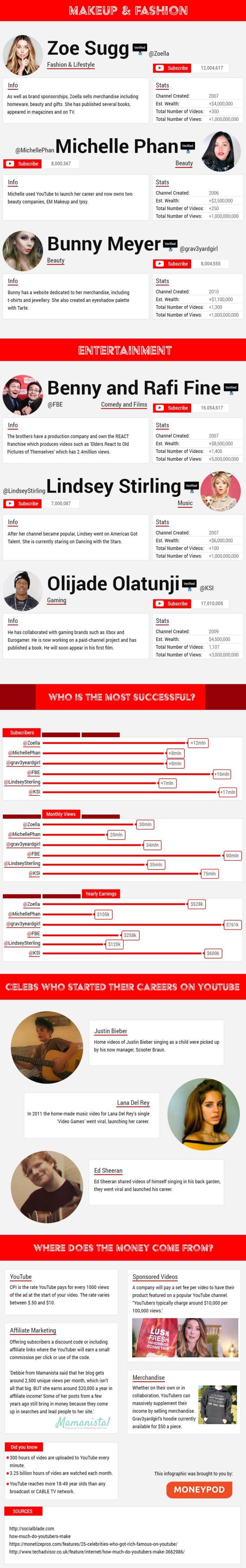 YouTube Stars Infographic
